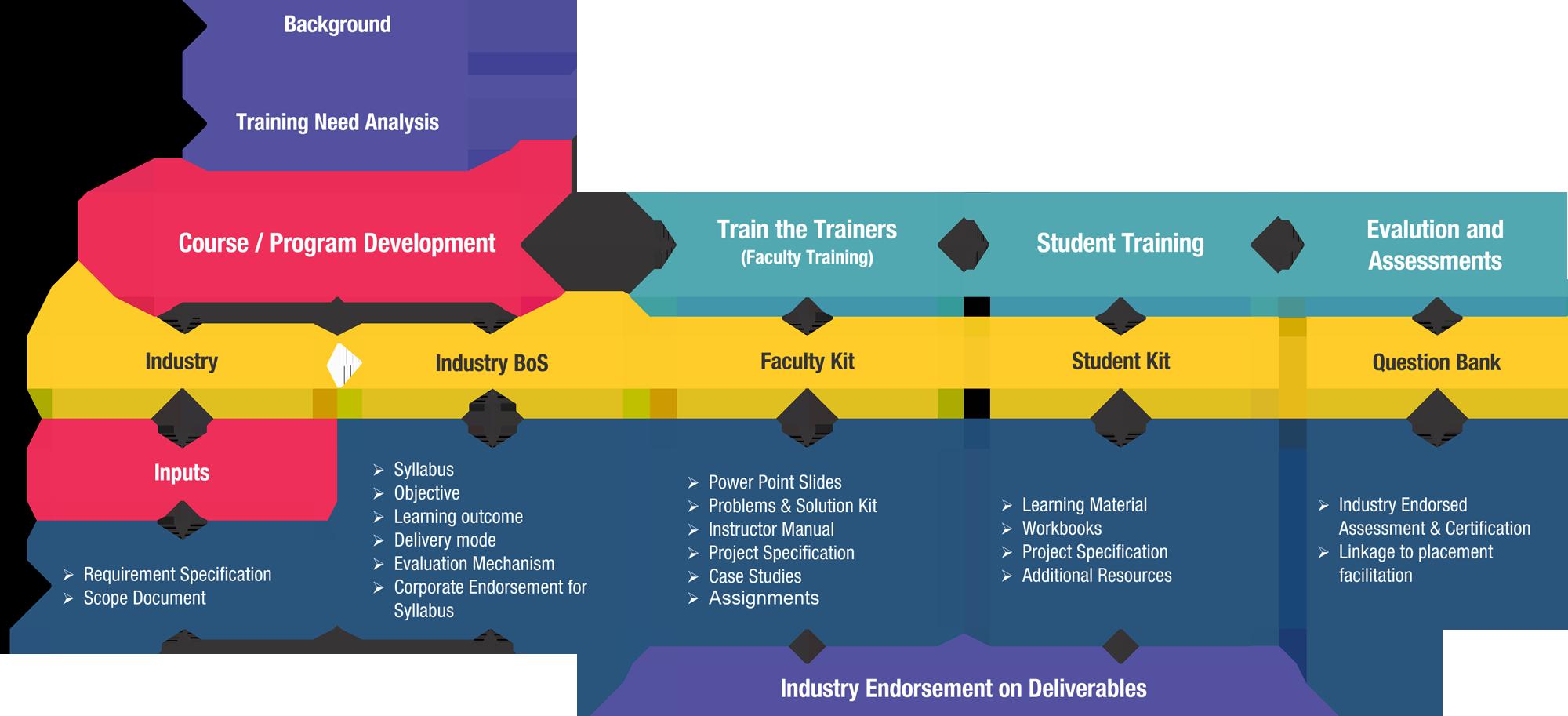 ICT Academy Courses